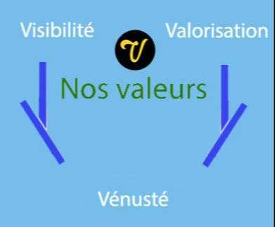 Nos valeurs Agence digitale